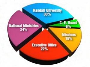 Cooperative Program Stats